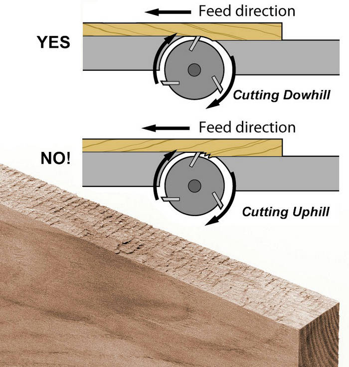 With The Grain Haircut: 2. Jointing Know-How