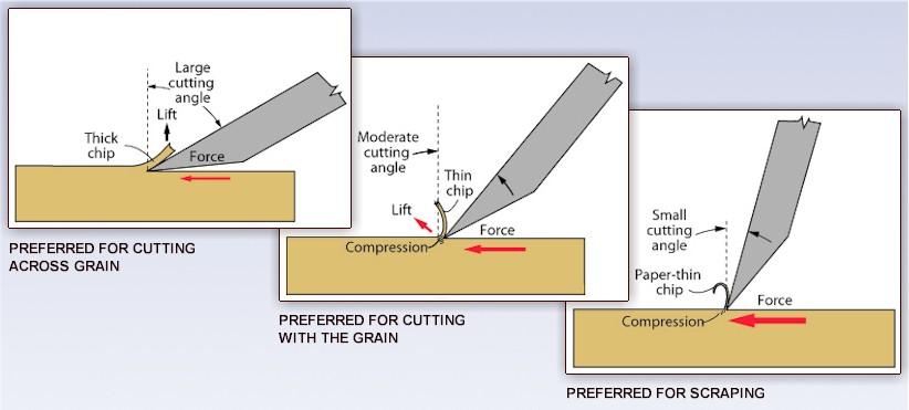 Woodwork cutting tools pdf plans